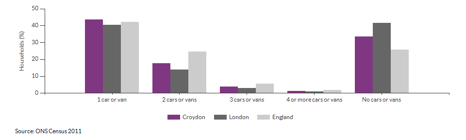 Number of cars or vans per household in Croydon for 2011