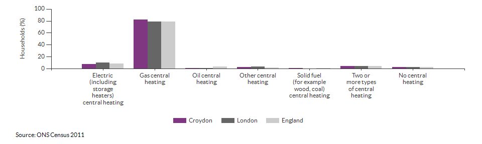 Household central heating in Croydon for 2011