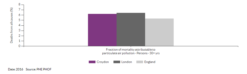 Fraction of mortality attributable to particulate air pollution for Croydon for 2016