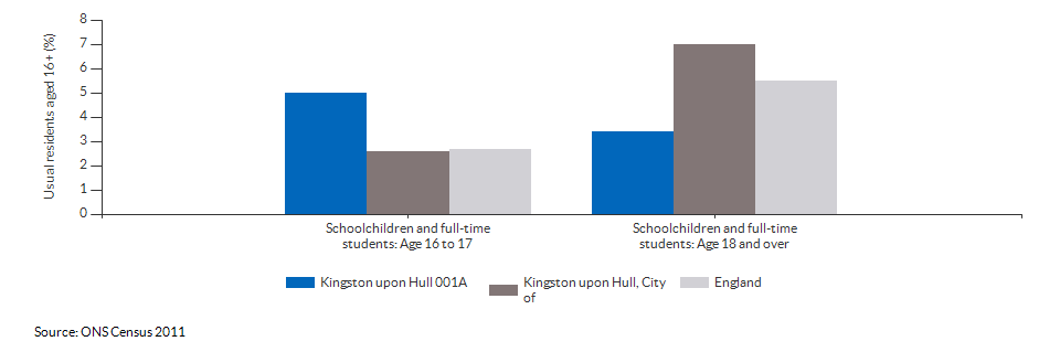 Schoolchildren and students in Kingston upon Hull 001A for 2011