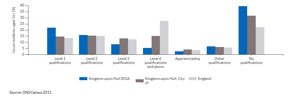Highest level qualification achieved for Kingston upon Hull 001A for 2011