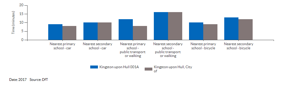 Travel time to the nearest primary or secondary school for Kingston upon Hull 001A for 2017