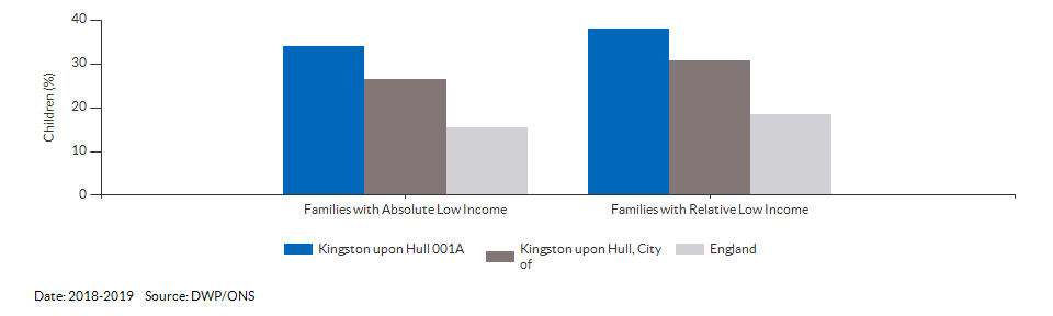 Percentage of children in low income families for Kingston upon Hull 001A for 2018-2019