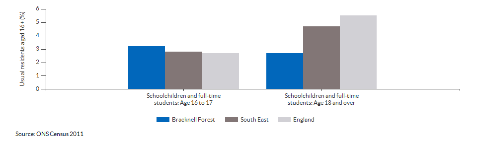 Schoolchildren and students in Bracknell Forest for 2011