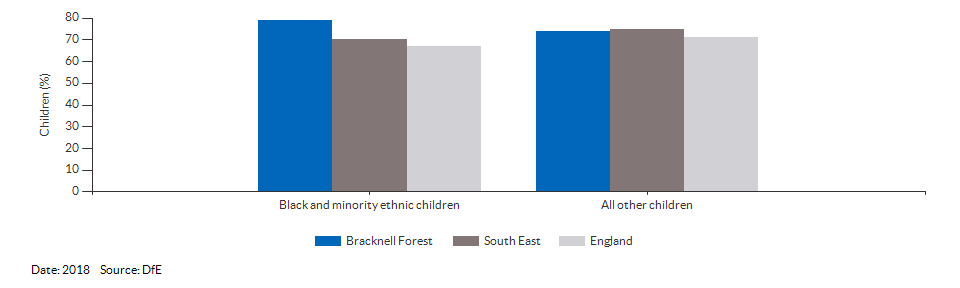 Black and minority ethnic children achieving a good level of development for Bracknell Forest for 2018