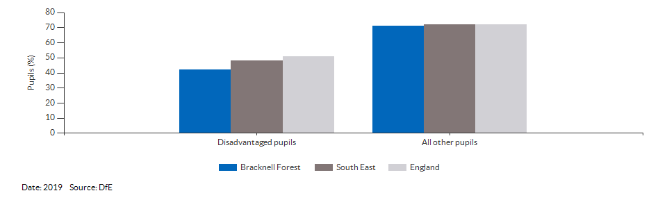 Disadvantaged pupils reaching the expected standard at KS2 for Bracknell Forest for 2019