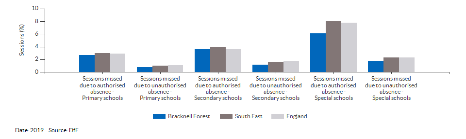 Absences in primary and secondary schools for Bracknell Forest for 2019