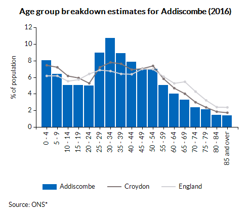 Age group breakdown estimates for Addiscombe (2016)