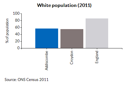 White population (2011)