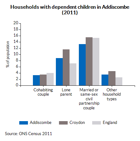 Households with dependent children in Addiscombe (2011)