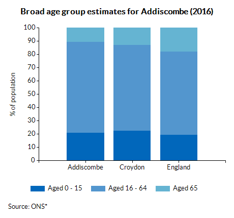 Broad age group estimates for Addiscombe (2016)