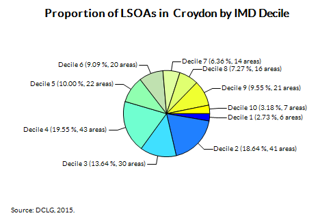 Proportion of LSOAs in  Croydon by IMD Decile