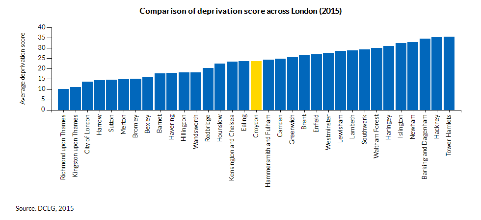 Comparison of deprivation score across London (2015)