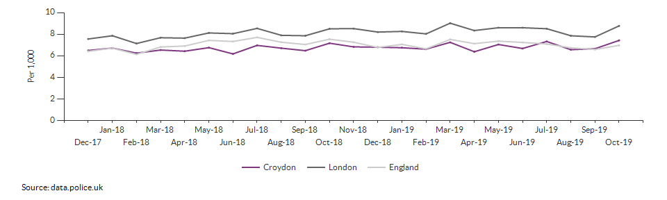 Total crime rate for Croydon over time