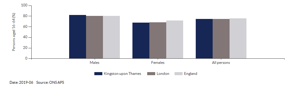 Employment rate in Kingston upon Thames for 2019-06