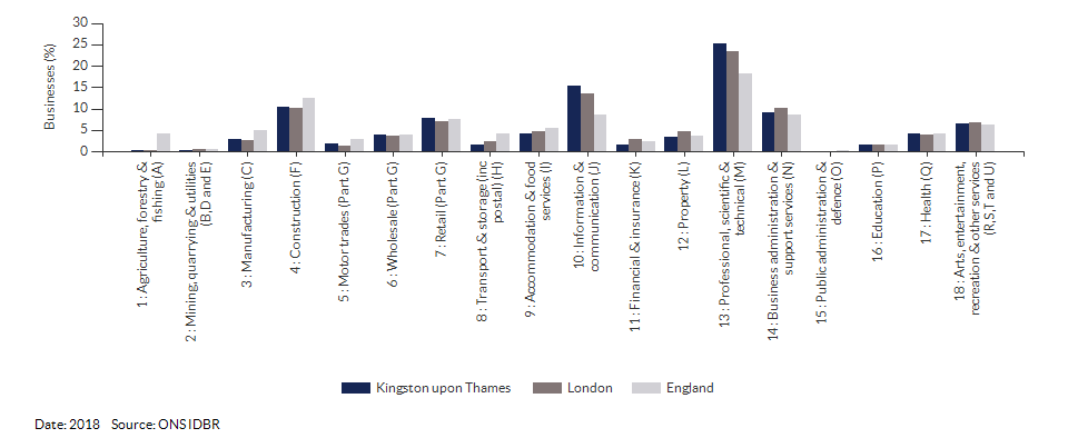 Enterprises by industry for Kingston upon Thames for (2018)
