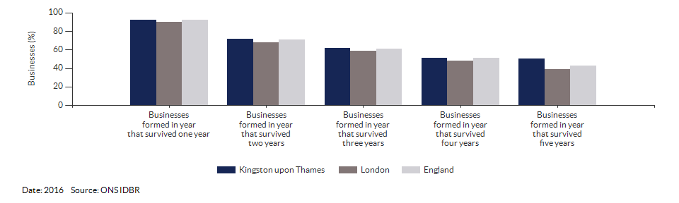 Enterprises by employment size for Kingston upon Thames for (2016)