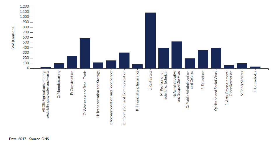 Economic activity breakdown for Kingston upon Thames for (2017)
