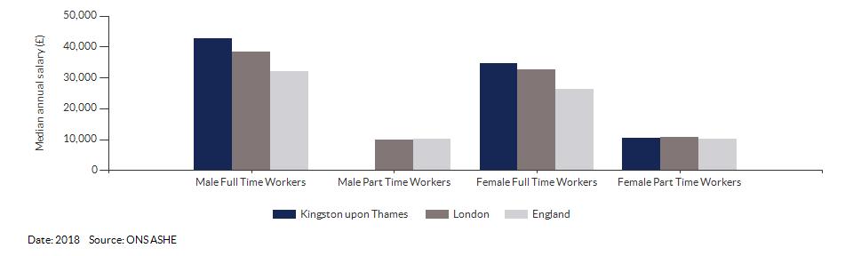 Median annual resident salaries for Kingston upon Thames for (2018)
