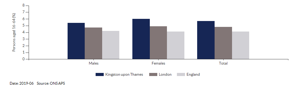 Unemployment rate in Kingston upon Thames for 2019-06