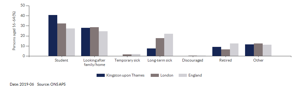 Reasons for economic inactivity in Kingston upon Thames for 2019-06