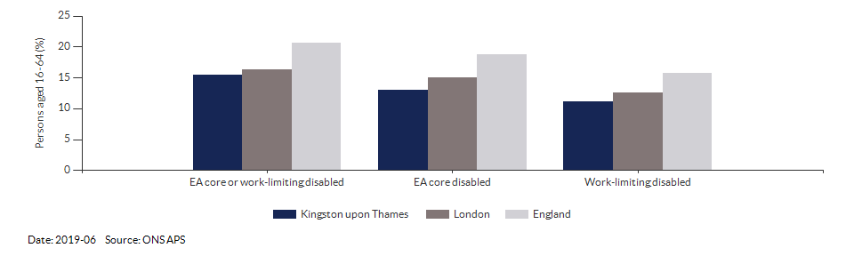 Disability (Equality Act) core level in Kingston upon Thames for 2019-06