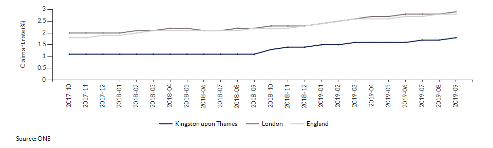 Claimant count for aged 16+ for Kingston upon Thames over time
