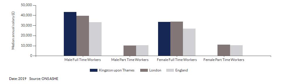 Median annual resident salaries for Kingston upon Thames for (2019)