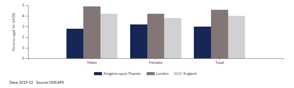 Unemployment rate in Kingston upon Thames for 2019-12