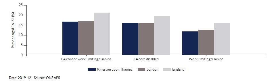 Disability (Equality Act) core level in Kingston upon Thames for 2019-12