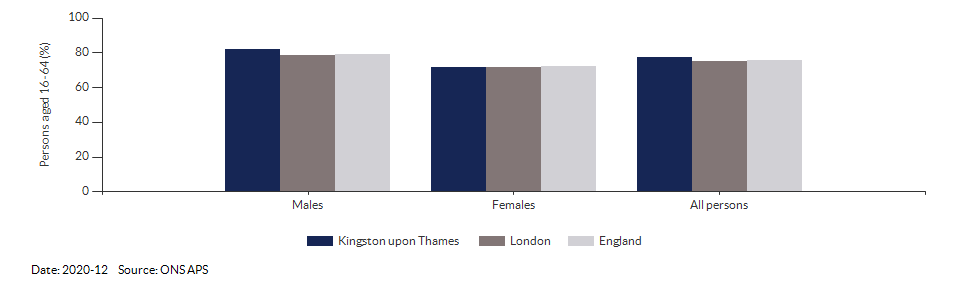 Employment rate in Kingston upon Thames for 2020-12
