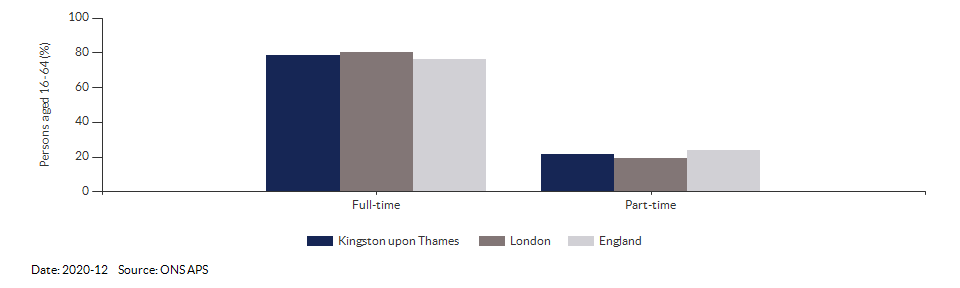Full-time and part-time employment in Kingston upon Thames for 2020-12
