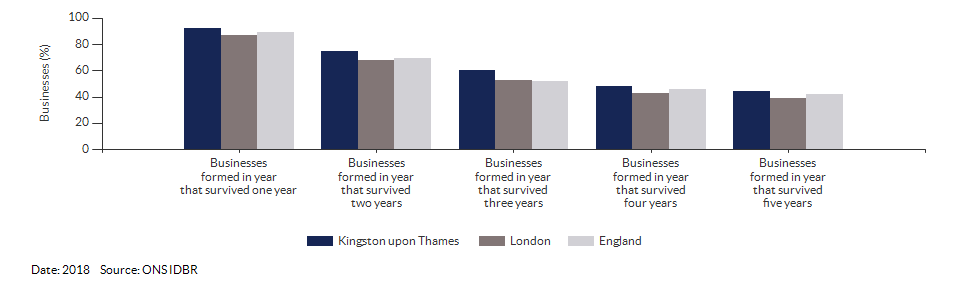 Enterprises by employment size for Kingston upon Thames for (2018)