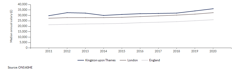 Median annual salary for all residents for Kingston upon Thames over time