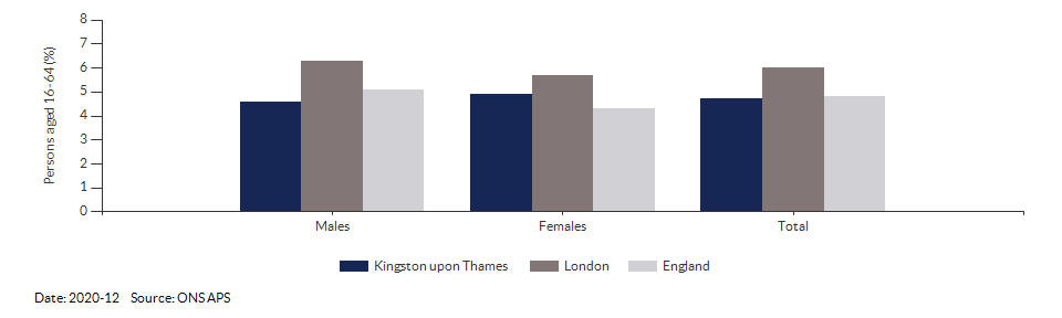 Unemployment rate in Kingston upon Thames for 2020-12