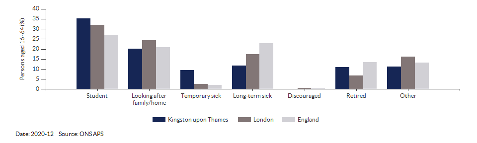 Reasons for economic inactivity in Kingston upon Thames for 2020-12