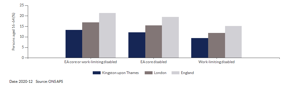 Disability (Equality Act) core level in Kingston upon Thames for 2020-12