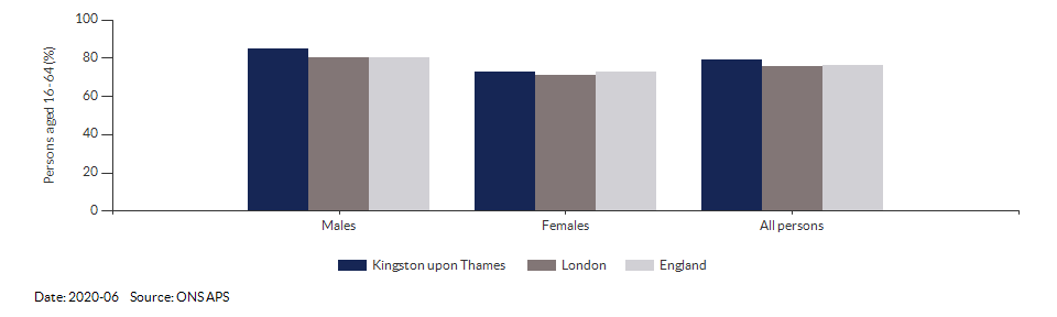Employment rate in Kingston upon Thames for 2020-06