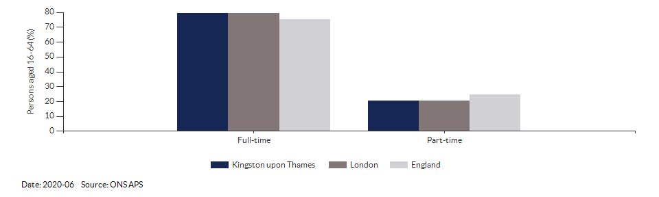 Full-time and part-time employment in Kingston upon Thames for 2020-06