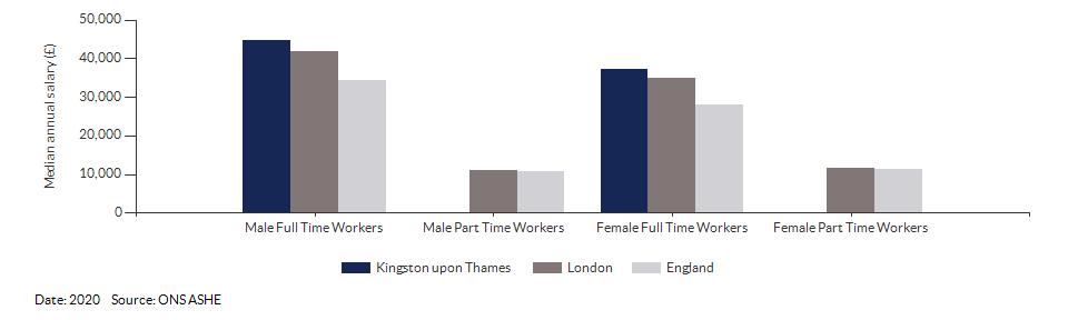 Median annual resident salaries for Kingston upon Thames for (2020)
