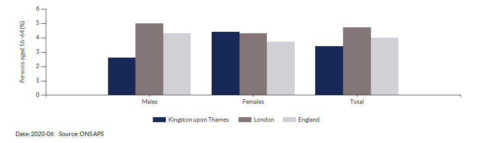 Unemployment rate in Kingston upon Thames for 2020-06