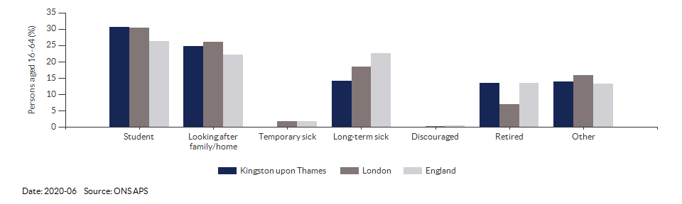 Reasons for economic inactivity in Kingston upon Thames for 2020-06