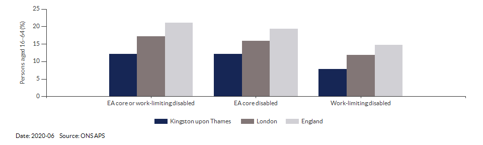 Disability (Equality Act) core level in Kingston upon Thames for 2020-06