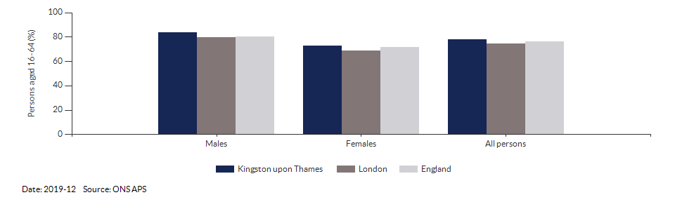Employment rate in Kingston upon Thames for 2019-12