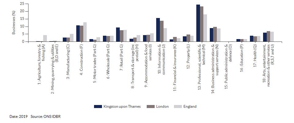 Enterprises by industry for Kingston upon Thames for (2019)