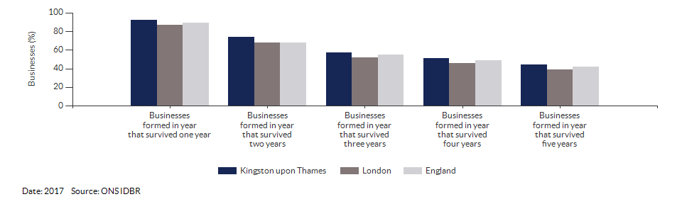 Enterprises by employment size for Kingston upon Thames for (2017)