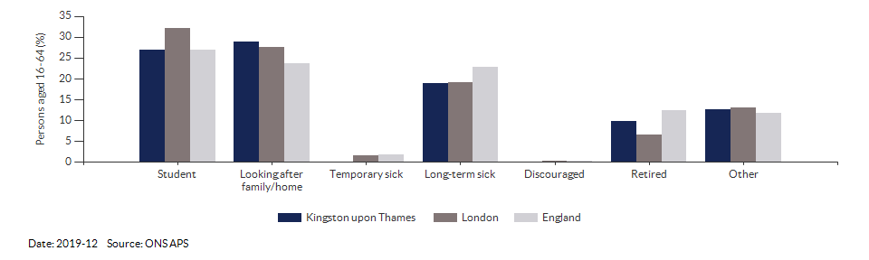Reasons for economic inactivity in Kingston upon Thames for 2019-12
