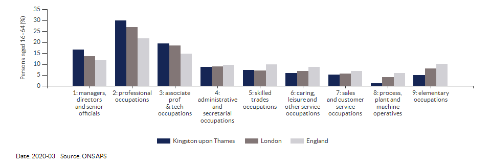 Occupations for the working age population in Kingston upon Thames for 2011