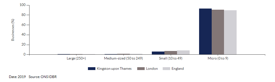 Enterprises by employment size for Kingston upon Thames for (2019)