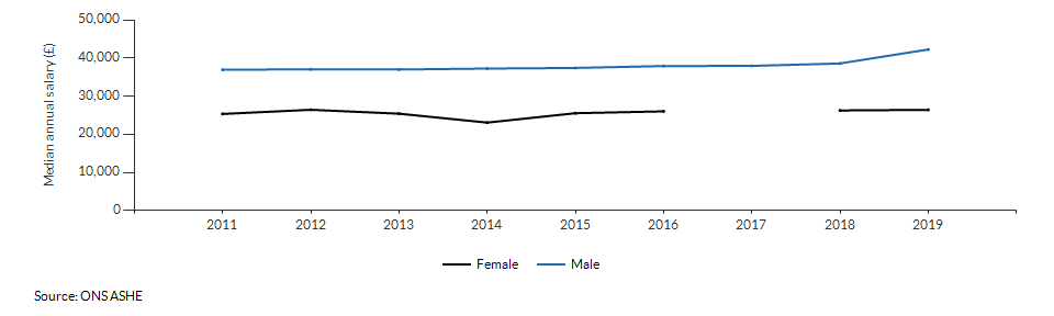 Median annual salary for resident males and females for Kingston upon Thames over time